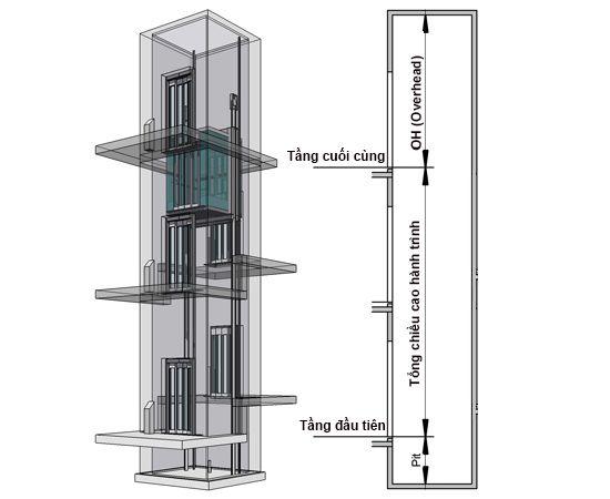 Chiều cao overhead được tính toán chính xác trong dòng sản phẩm thang máy tải khách PE