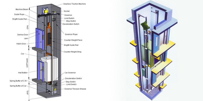 Thông số và kích thước của thang máy gia đình